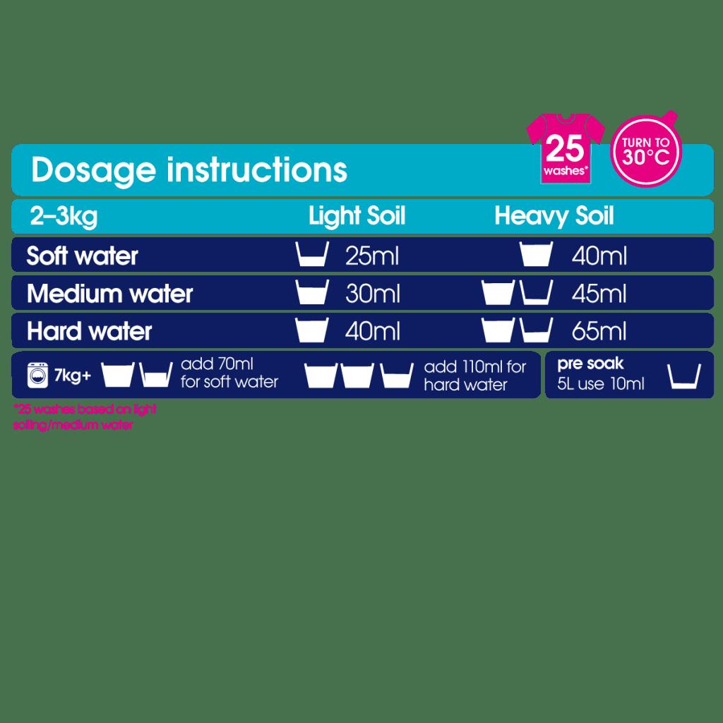 Delicate Wash Detergent Dosage Chart