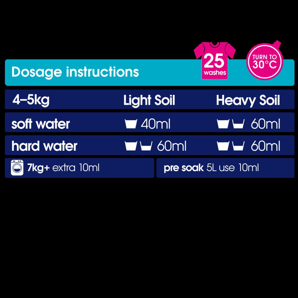 bio detergent dosage chart
