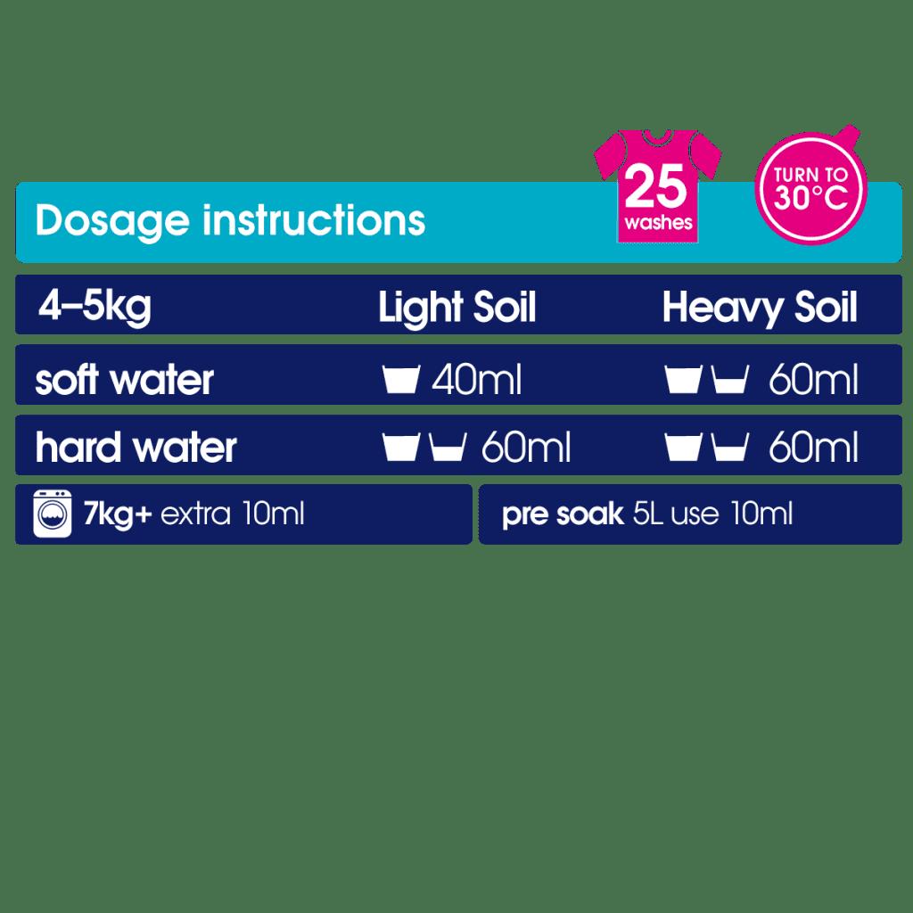 non bio detergent dosage chart